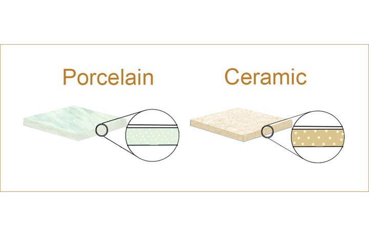 difference between ceramic and porcelain
